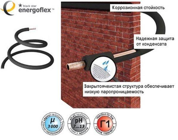 Технические характеристики и размеры утеплителя энергофлекс