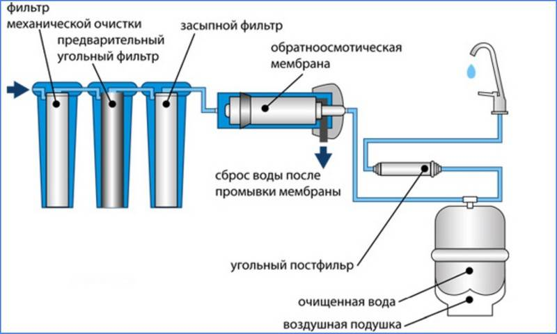 Установка фильтров на воду: подключение фильтра для очистки воды, монтаж водяного фильтра, как установить, подключить к водопроводу
