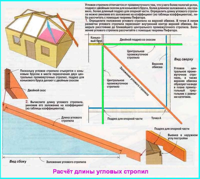 Стропильная система шатровой крыши схема