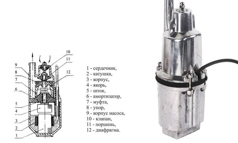 Глубинные насосы — устройство, принцип работы, монтажа