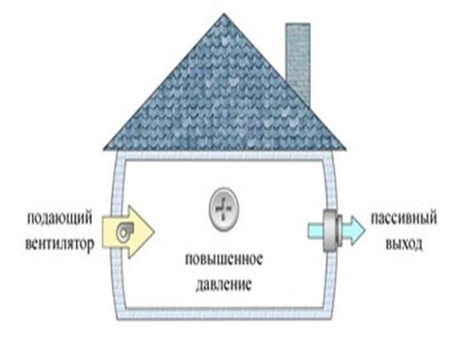 Естественная и принудительная вентиляция в каркасном доме