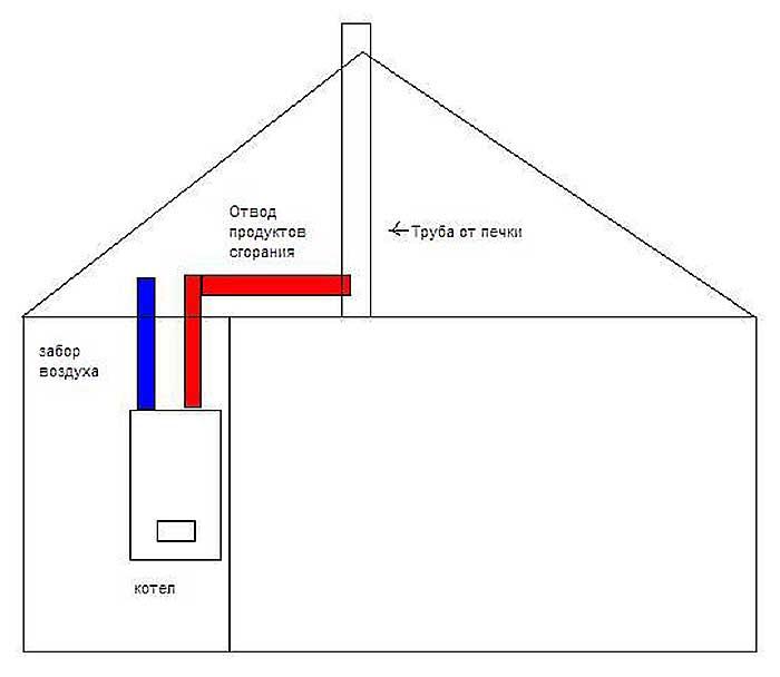Вентиляция в котельной в частном доме с газовым котлом: расчет и требования
