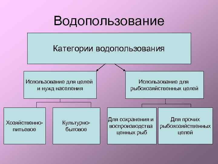 Что такое водопользование в россии? | центр правовой помощи юрист-долина