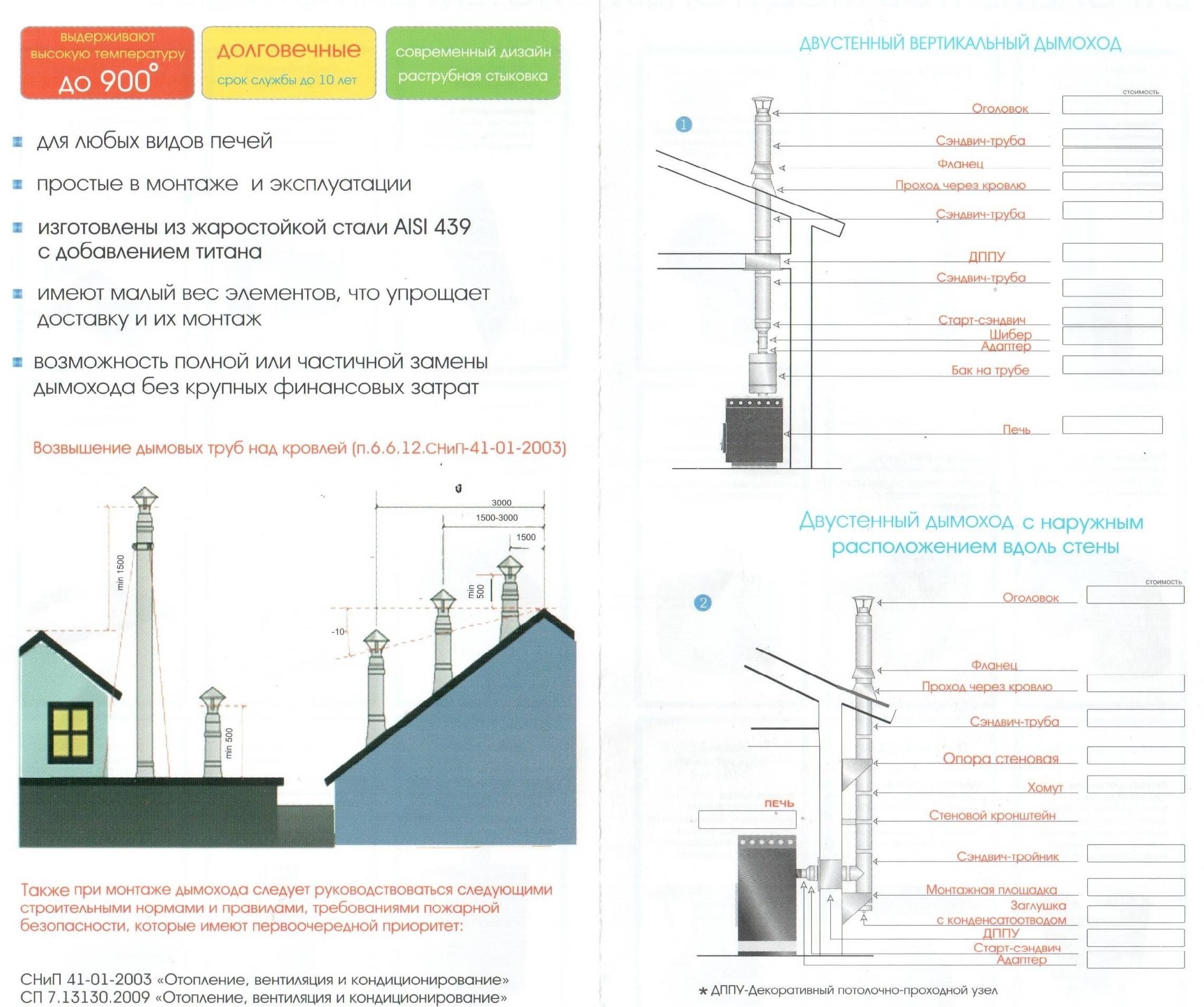 Высота вентиляционной трубы над крышей по нормам и как рассчитать точно