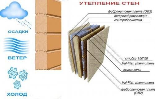Чем утеплить снаружи деревянный дом, какие материалы использовать