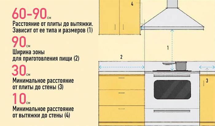 Определяем оптимальное расстояние от плиты до вытяжки на кухне