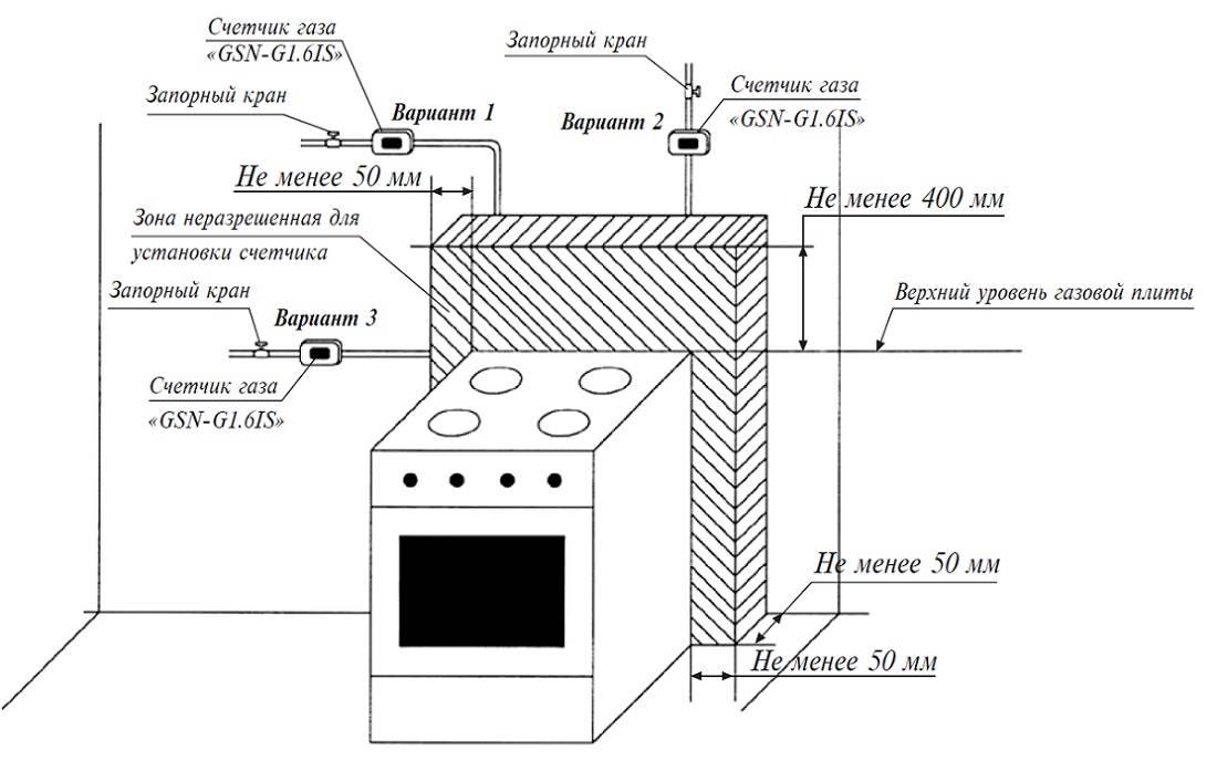 Установка газового счетчика в квартире и частном доме и пломбировка: правила, сроки, штрафы, и как ставить, обязательно ли в 2020 году, какие документы нужны?