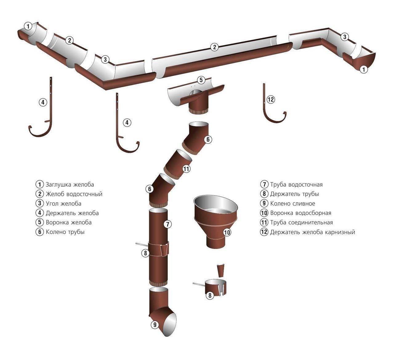 Современные системы водостоков