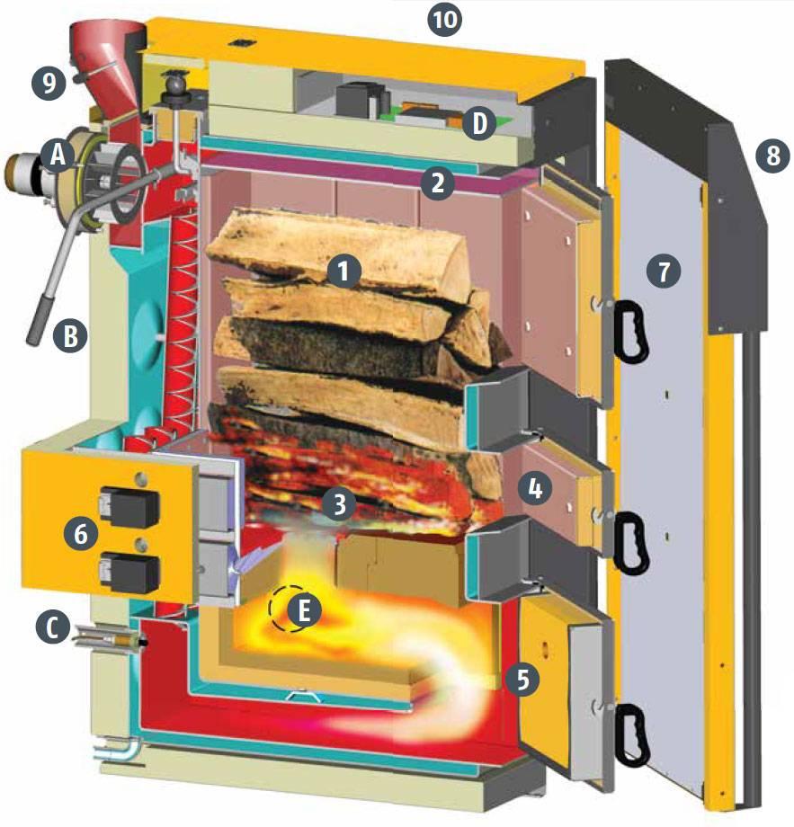 Почти идеальный вариант котлы верхнего горения на твердом топливе и их особенности