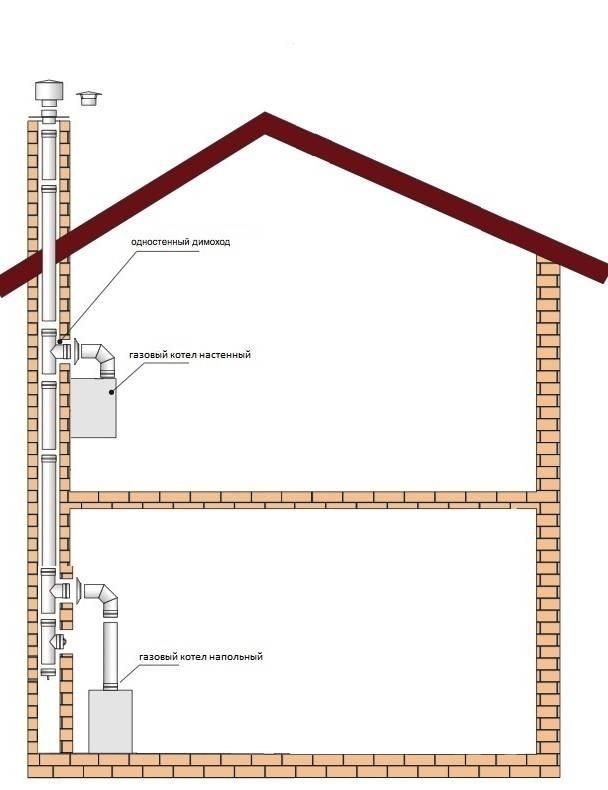 Нормативы и устройство вентиляции в газовой котельной частного дома