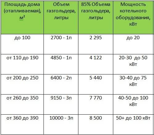 Расчет расхода газа в газгольдере для частных и загородных домов