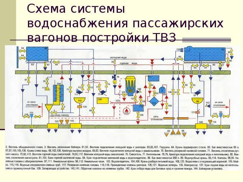Виды систем вентиляции, их назначение и устройство