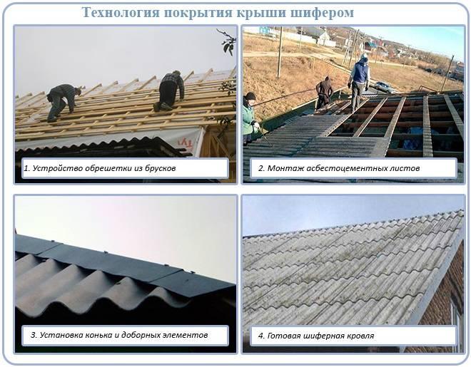 Чем лучше покрыть крышу дома и дешевле - клуб мастеров