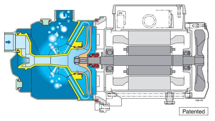 Поверхностные самовсасывающие насосы для воды: вихревые и центробежные, принцип работы