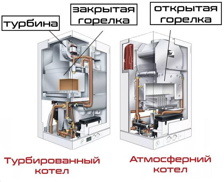 Газовый турбированный котел отопления: устройство, виды, принцип работы, монтаж своими руками