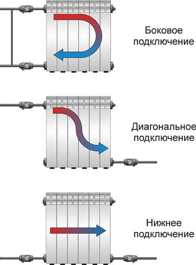 Схема подключения радиаторов отопления при двухтрубной системе