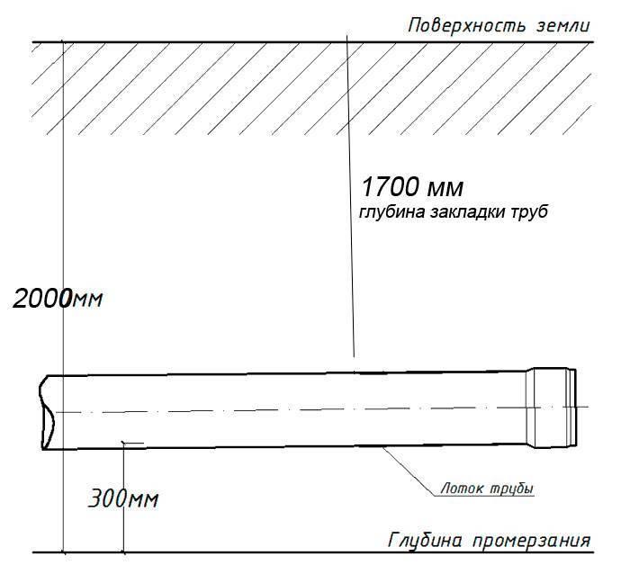 Глубина канализационной трубы: расчет глубины закладки и факторы, влияющие на укладку