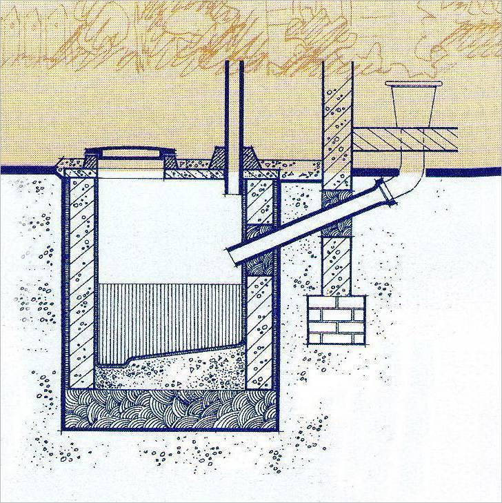 Нормативы расстояний от скважины, водопровода и других объектов на участке до выгребной ямы