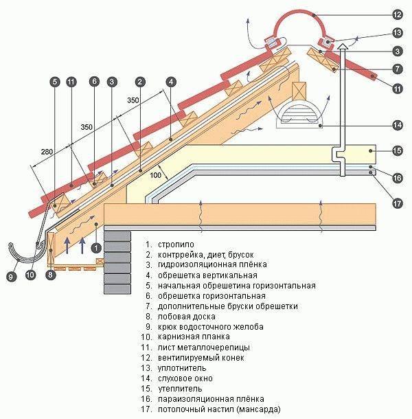 Обрешетка и гидроизоляция под металлочерепицу: устройство и монтаж