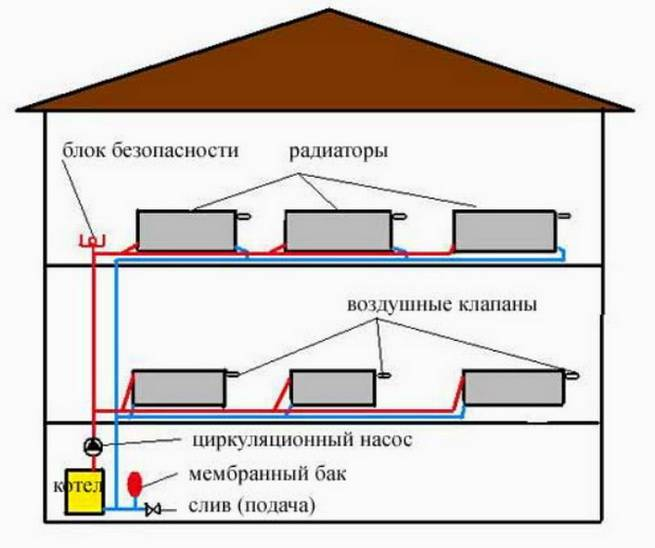 Какая разводка отопления в частном доме лучше – виды схем, труб для системы