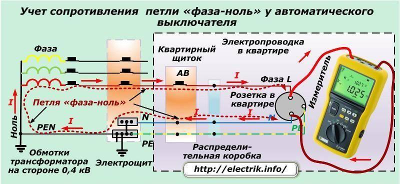 Проверка срабатывания автоматических выключателей   электроизмерения, испытания, продажа пзр