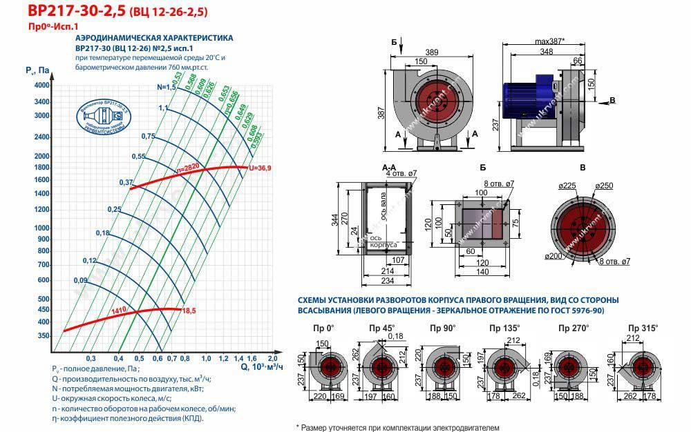 Осевой вентилятор (85 фото): чем отличается от канального прибора для вытяжки и радиального устройства с обратным клапаном, характеристики бытового реверсивного вентилятора