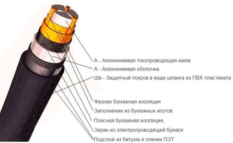 Маркировка кабеля, проводов: таблица, расшифровка