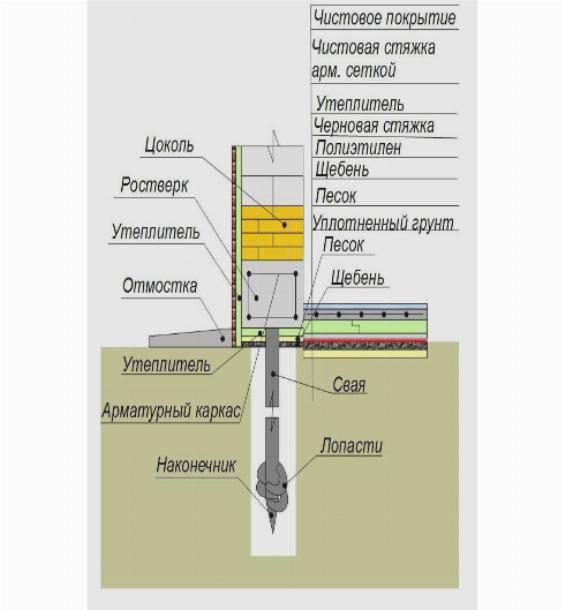 Утепление свайного фундамента - на винтовых, буронабивных и забивных сваях