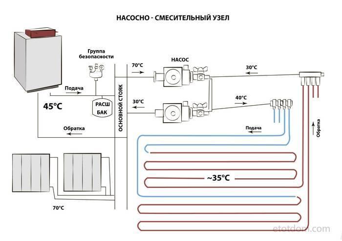 Теплый пол и радиаторы от одного котла