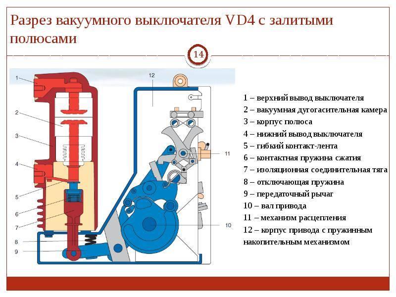 Особенности и принцип действия вакуумных выключателей