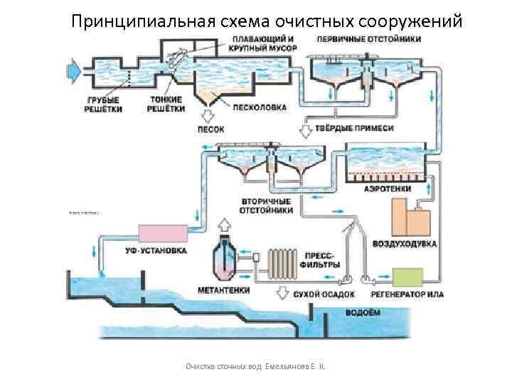 Канализационные стоки: производственная канализация это.. очистка
