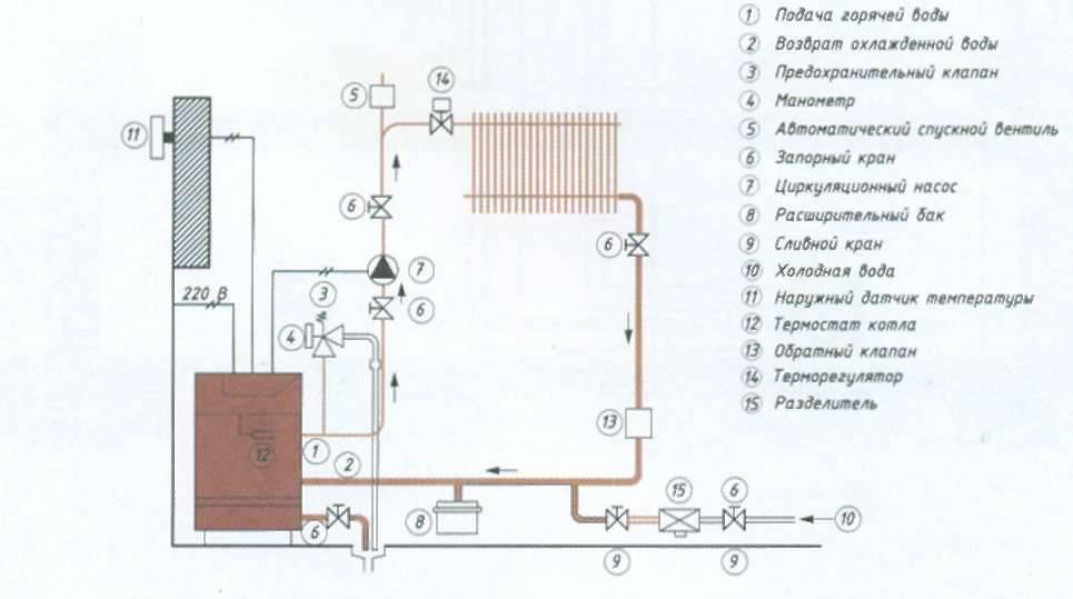 Водяное отопление на даче своими руками: детальный обзор