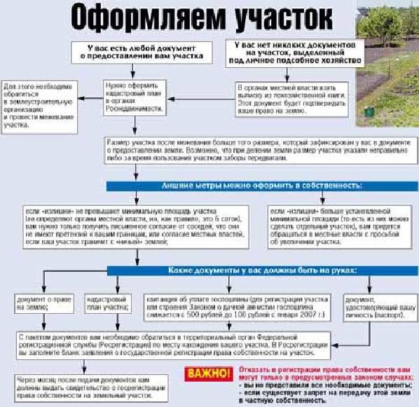 Отсутствие документов на землю – не причина отказываться от оформления дачного участка в собственность