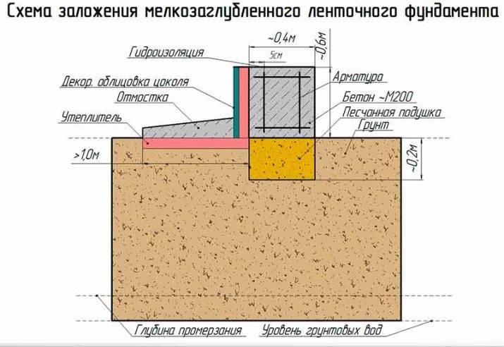 Как правильно залить ленточный фундамент для бани