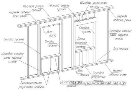 Можно ли в каркасном доме установить окна: материалы и инструменты, этапы работ с фото