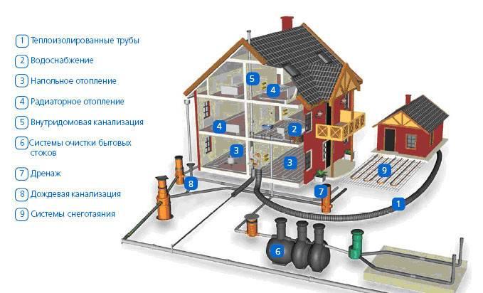 Системы водоснабжения и канализации: нормативные требования   гидро гуру