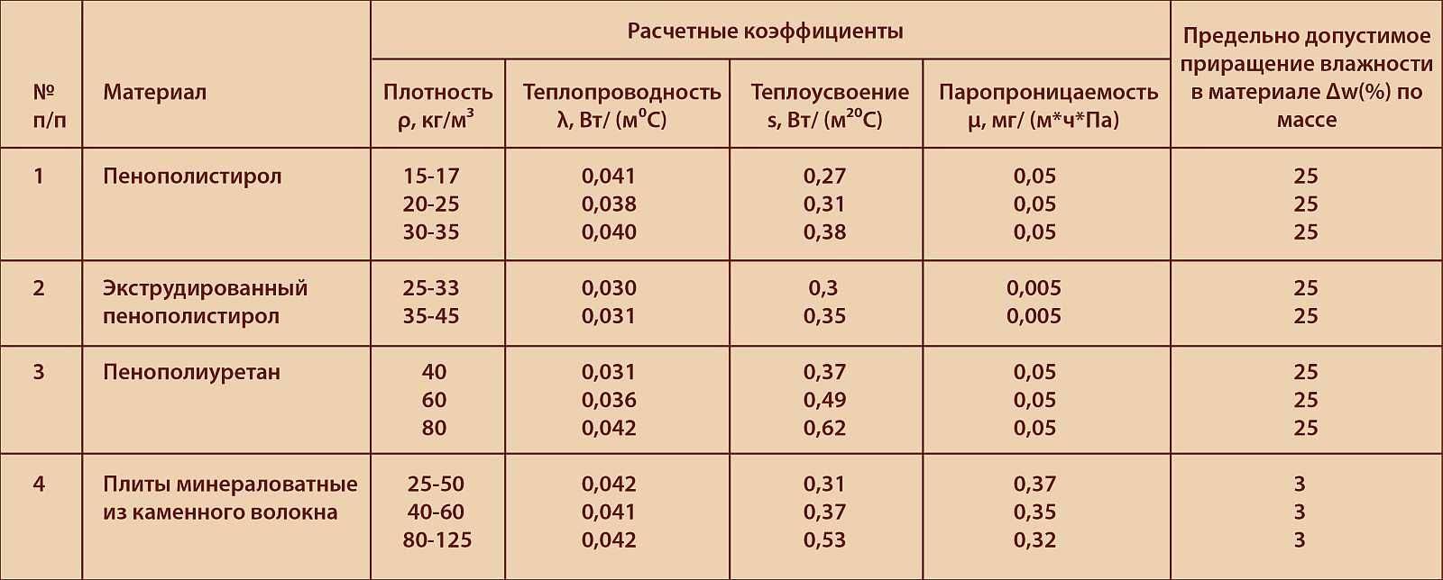 Пенополистирол (технические характеристики): область применения, долговечность и свойства материала