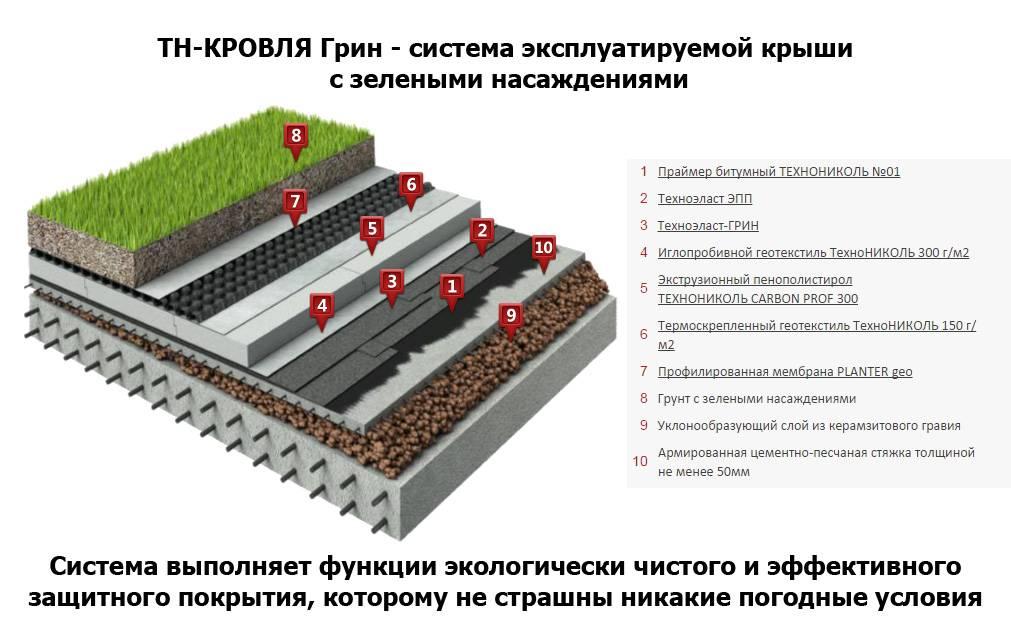 Проекты домов с плоской крышей: плюсы и минусы, нюансы строительства