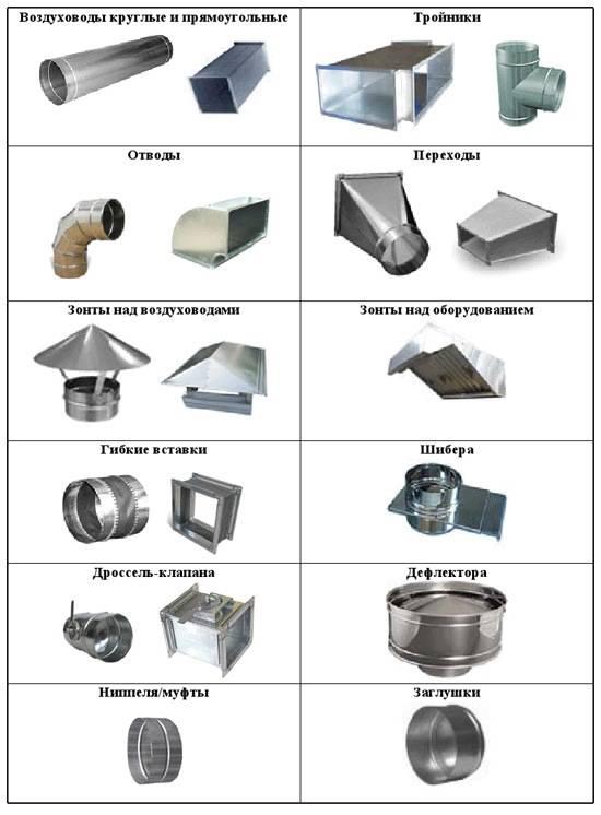Воздуховоды для вентиляции: основные виды и их особенности