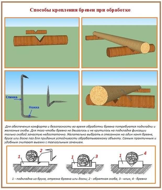 Каким средством можно обработать брёвна сруба