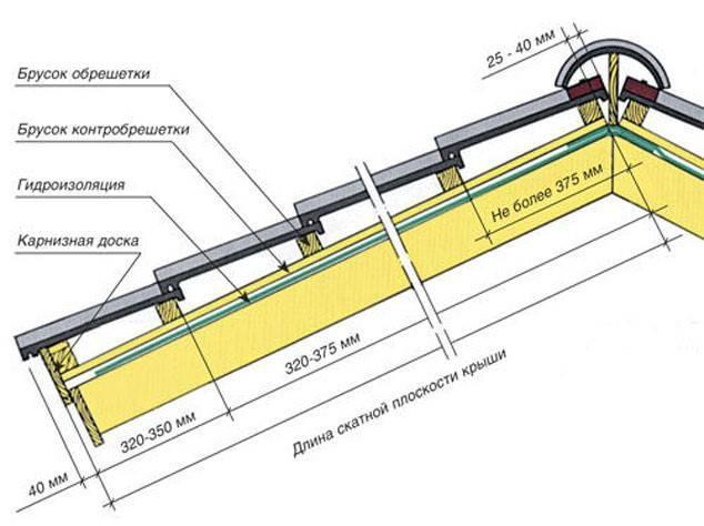 Покрытие крыши металлочерепицей: как правильно делать, как крыть, накрывать, разрез и схема кровли дома, как кроется, раскладка металлической черепицы