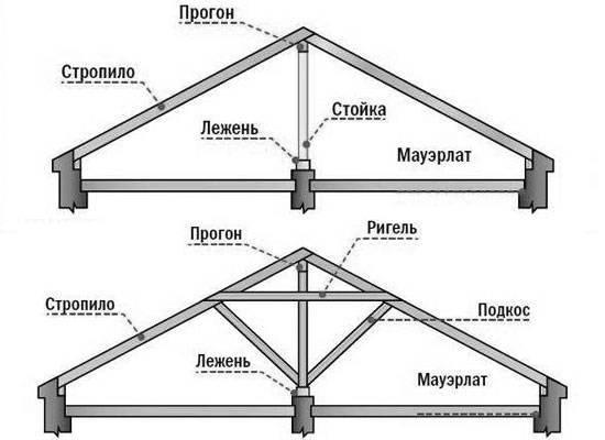 Каркасный дом с плоской крышей: материалы и технология сооружения