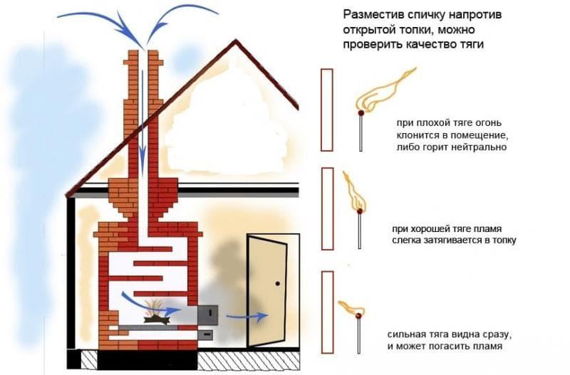 Что делать, если возникает обратная тяга в дымоходе — причины возникновения и способы устранения