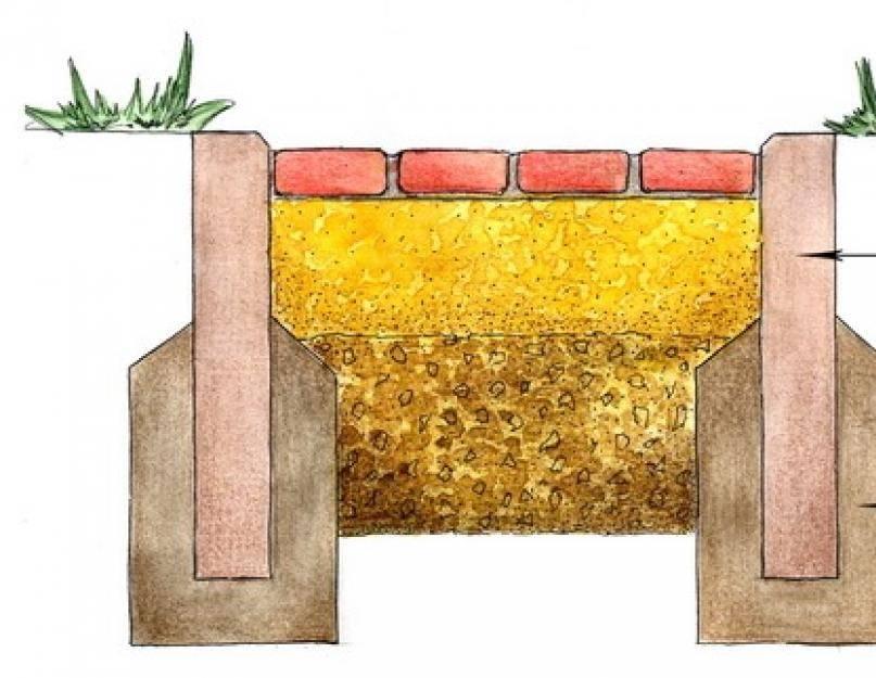 Бордюры и поребрики: виды и размеры бордюрных камней, технология изготовления и укладки, как сделать бордюр своими руками | все о бетоне