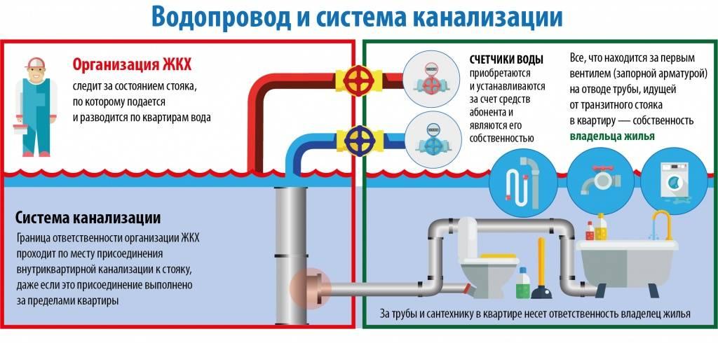 Почему допускают ошибки при монтаже водопроводной разводки своими руками