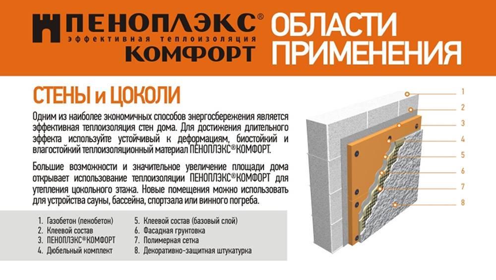 Экструдированный пенополистирол «технониколь» (37 фото): преимущества экструзионного xps и технология утепления фасада