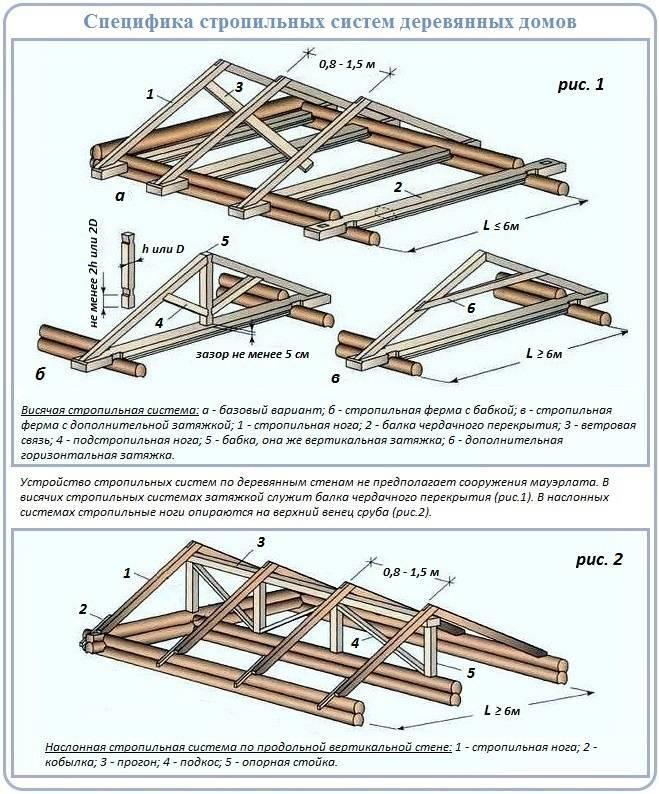 Чертежи крыш домов - этапы проектирования