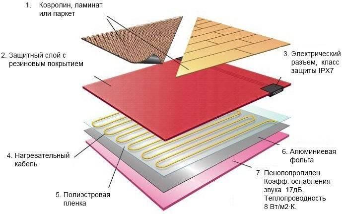 Линолеум для водяного теплого пола какой линолеум на пол из водяного отопления выбрать и постелить, можно ли класть, деревянная поверхность, отзывы