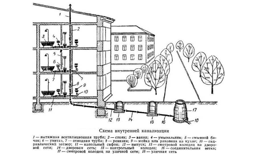 Вентиляция канализации в частном доме: схема, рекомендации по установке