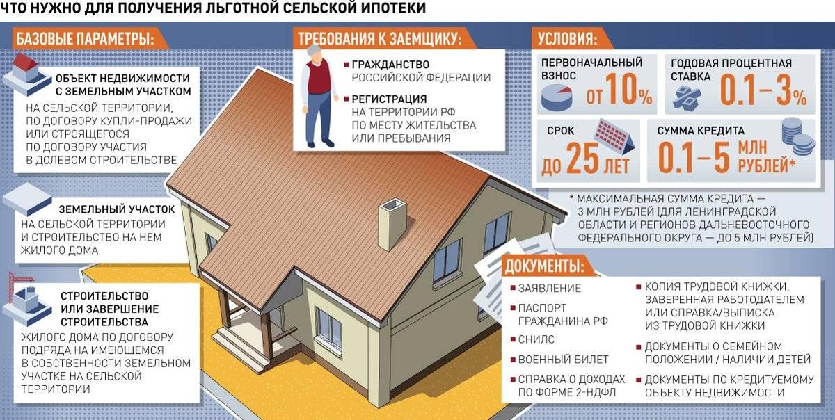 Ипотека «дальневосточная ипотека» банка «приморье» ставка от 0,9%: условия, ипотечный калькулятор